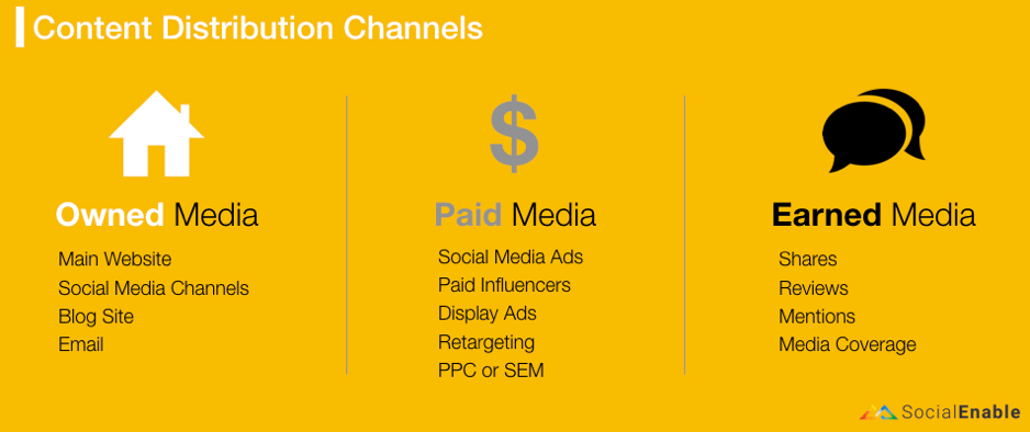 Creating Content Distribution Channels