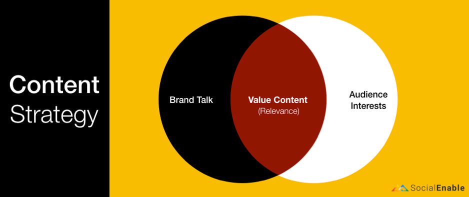 Creating Content Strategy