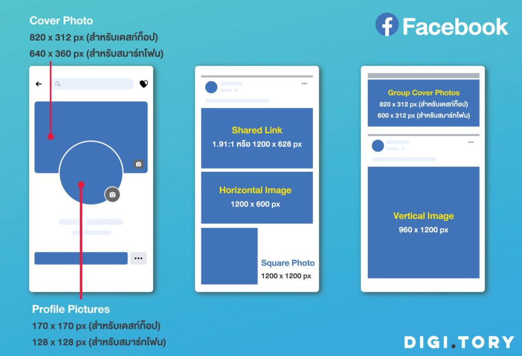 ขนาดรูป 2021 Facebook