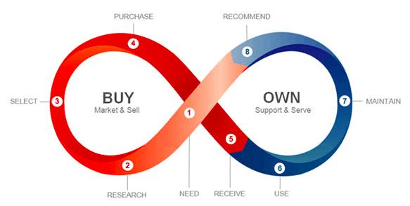 ตัวอย่าง Customer Journey จาก Oracle
