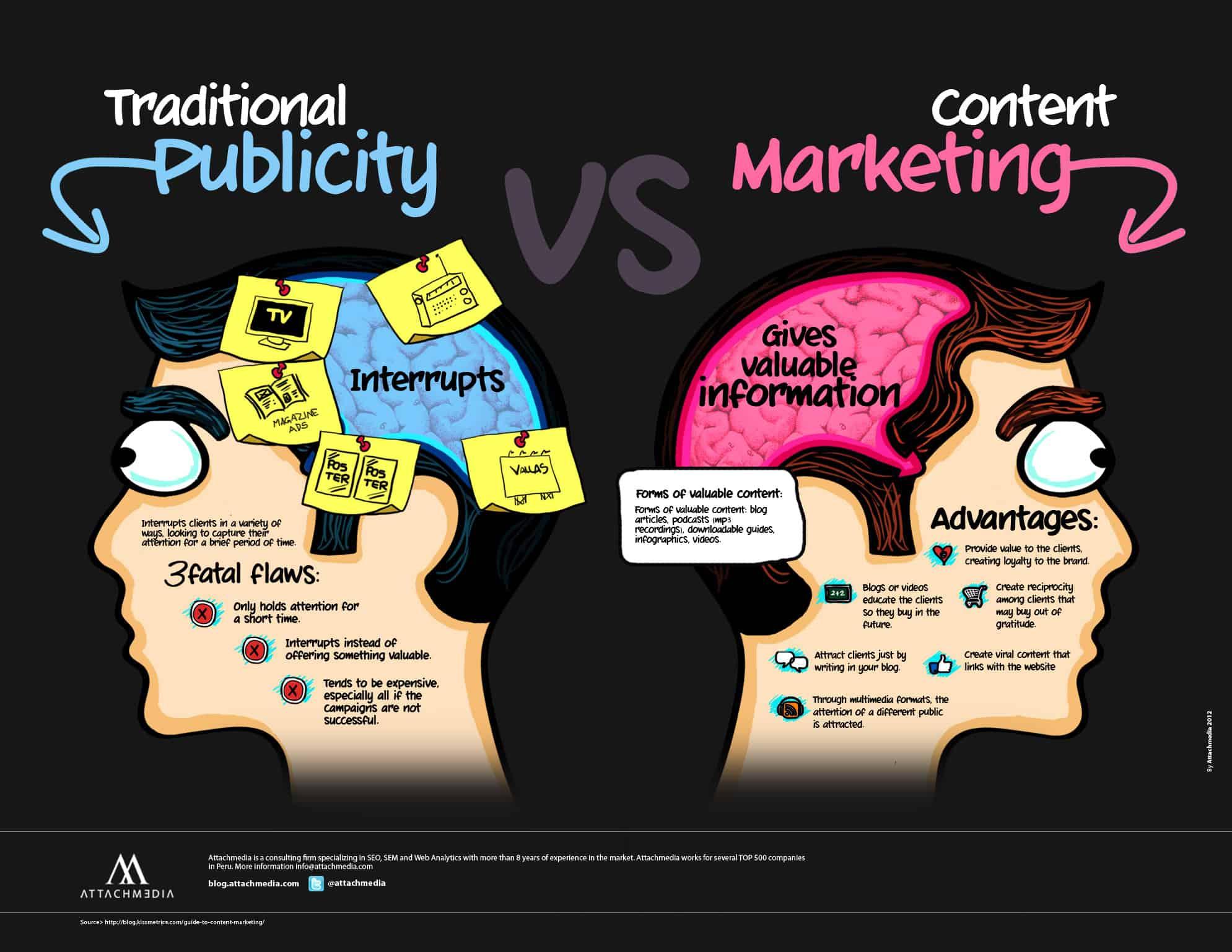 ความแตกต่างของการตลาดแบบเดิม (Traditional Marketing) กับ Content Marketing - ขอบคุณรูปจาก @attachmedia