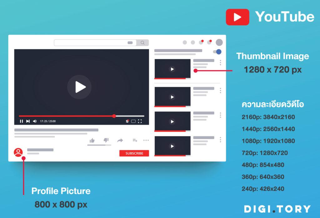 ขนาดรูป 2021 YouTube
